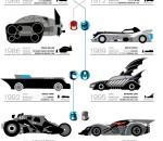 El ride del murciélago - infográfica del Batimóvil en La Nación